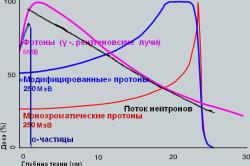 Виды лучевой терапии и их эффективность относительно друг друга