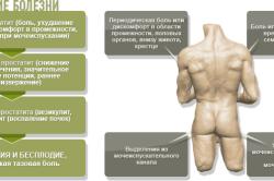 Течение простатита и его симптомы