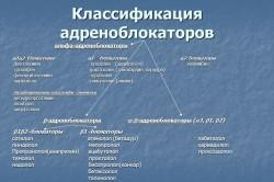Классификация альфа-адренблокаторов