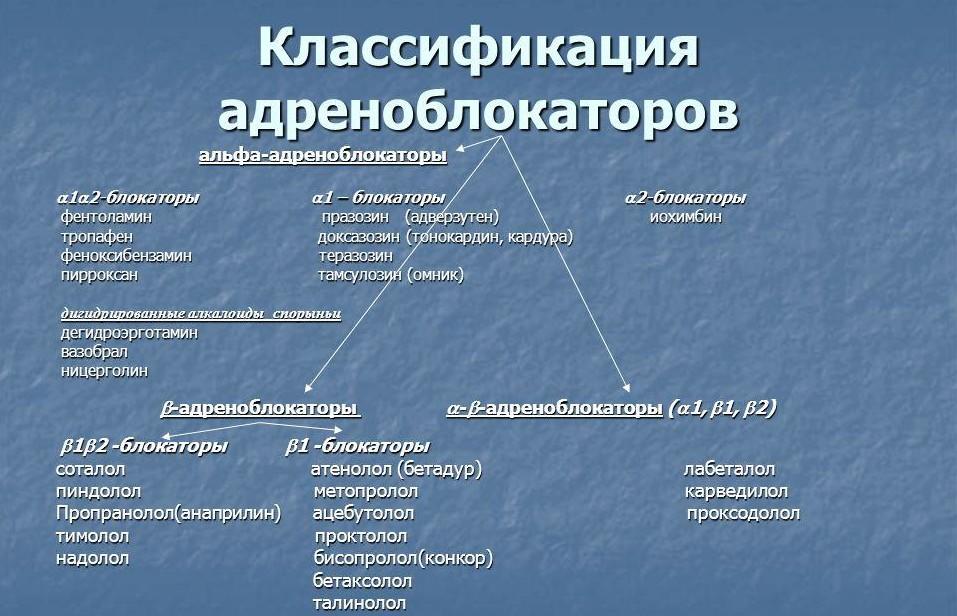 Альфа адреноблокаторы препараты при простатите - Простатит